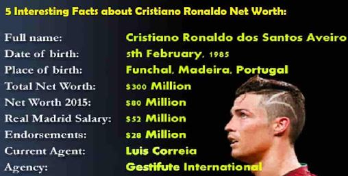 5 Interesting Facts about Cristiano Ronaldo Networth